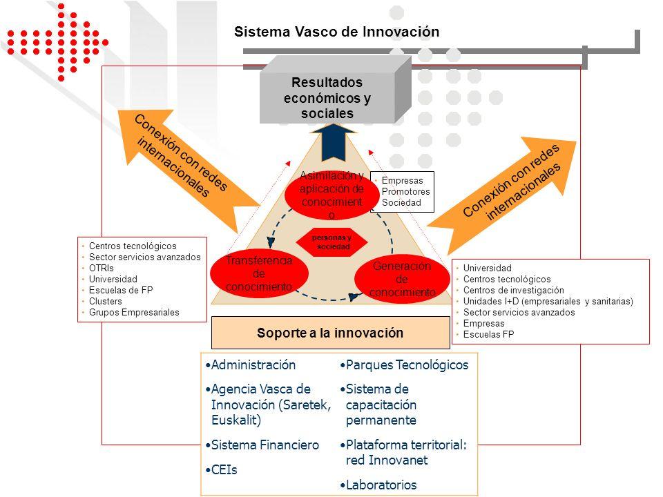 Empresas Promotores Sociedad Asimilación y aplicación de conocimient o Generación de conocimiento Transferencia de conocimiento Sistema Vasco de Innov