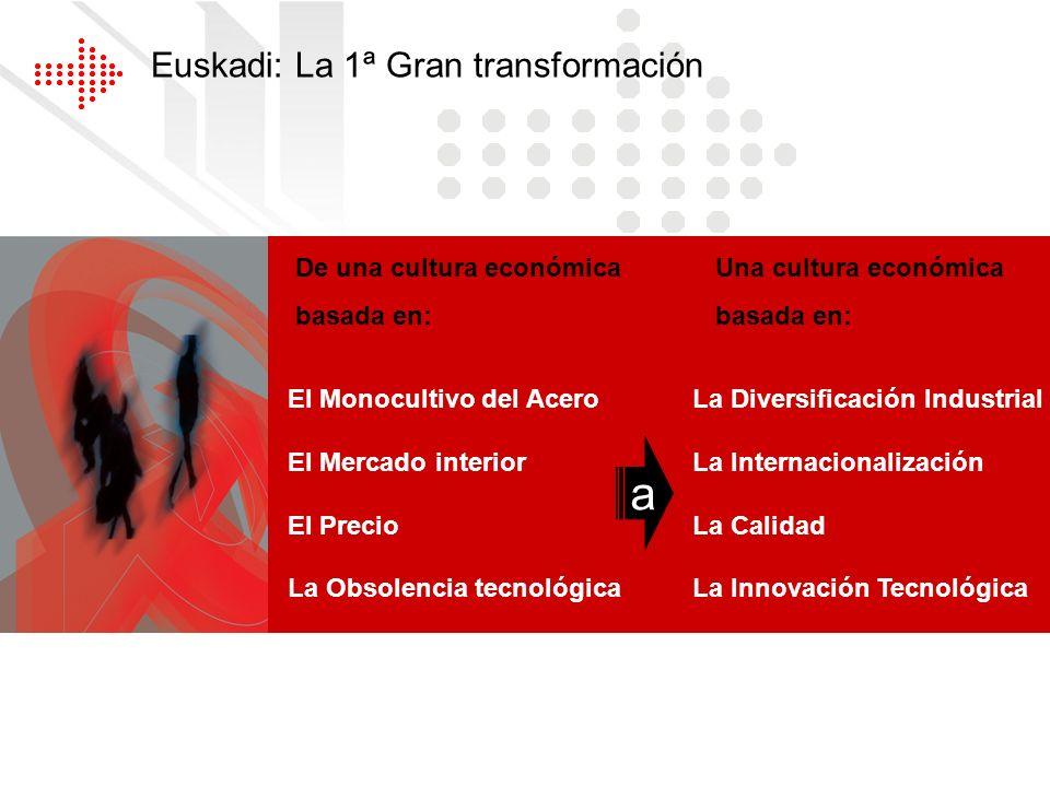 Euskadi: La 1ª Gran transformación De una cultura económicaUna cultura económica basada en: El Monocultivo del Acero El Mercado interior El Precio La