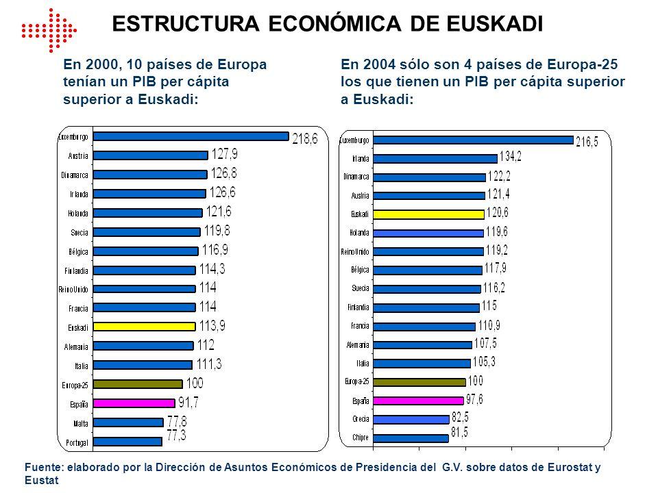 ESTRUCTURA ECONÓMICA DE EUSKADI En 2004 sólo son 4 países de Europa-25 los que tienen un PIB per cápita superior a Euskadi: En 2000, 10 países de Euro