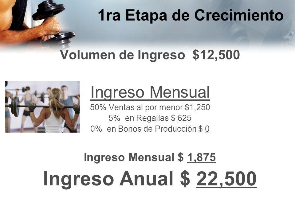 1ra Etapa de Crecimiento Volumen de Ingreso $12,500 Ingreso Mensual 50% Ventas al por menor $1,250 5% en Regalías $ 625 0% en Bonos de Producción $ 0