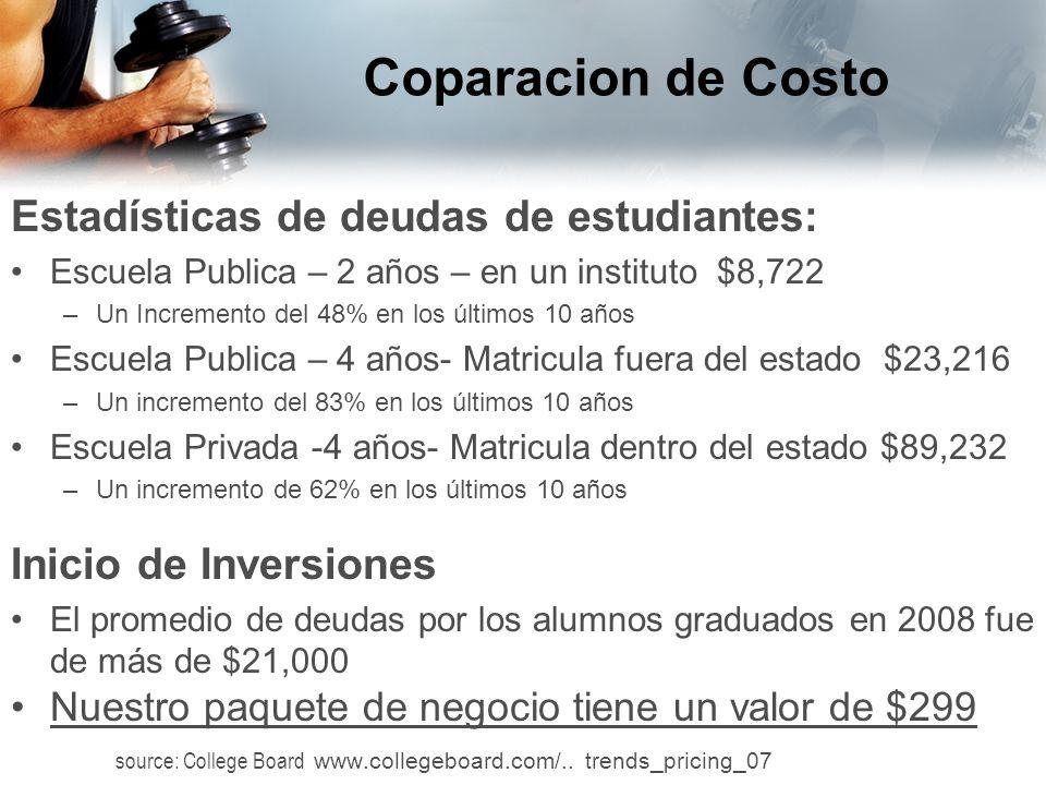 Coparacion de Costo Estadísticas de deudas de estudiantes: Escuela Publica – 2 años – en un instituto $8,722 –Un Incremento del 48% en los últimos 10