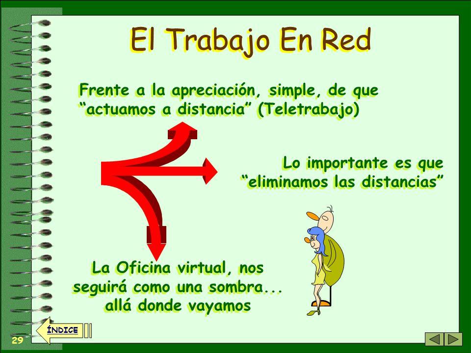 28 ÍNDICE El Trabajo En Red Gracias a las TICs... Nuestra mente sigue en contacto con los compañeros... en la oficina virtual Nuestra mente sigue en c
