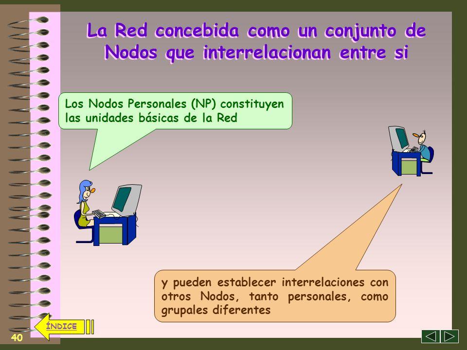 39 ÍNDICE La Red concebida como un conjunto de Nodos que interrelacionan entre si Un Nodo de la Sociedad En Red estaría constituido por un grupo de pe