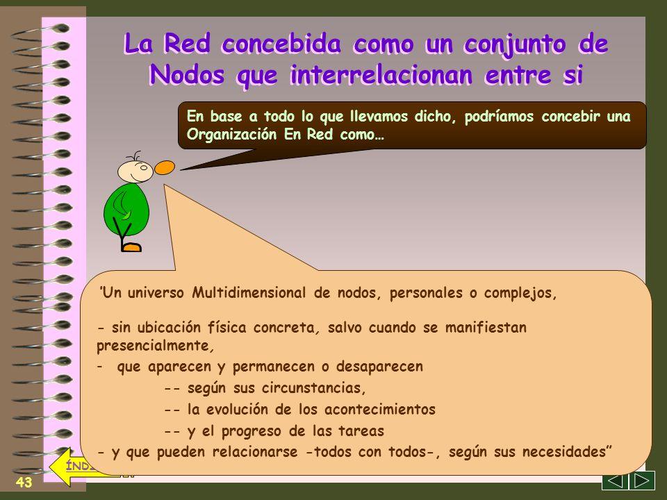 42 ÍNDICE La Red concebida como un conjunto de Nodos que interrelacionan entre si Cuando varios Nodos Personales deciden interrelacionarse como un Equ