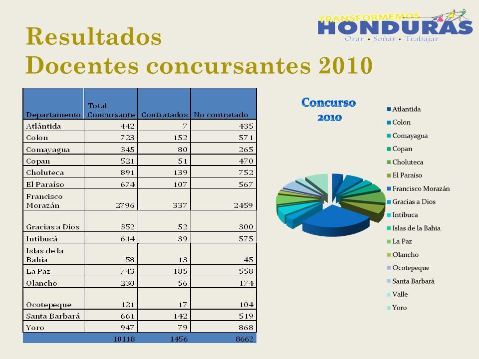 Resultados Docentes concursantes 2010
