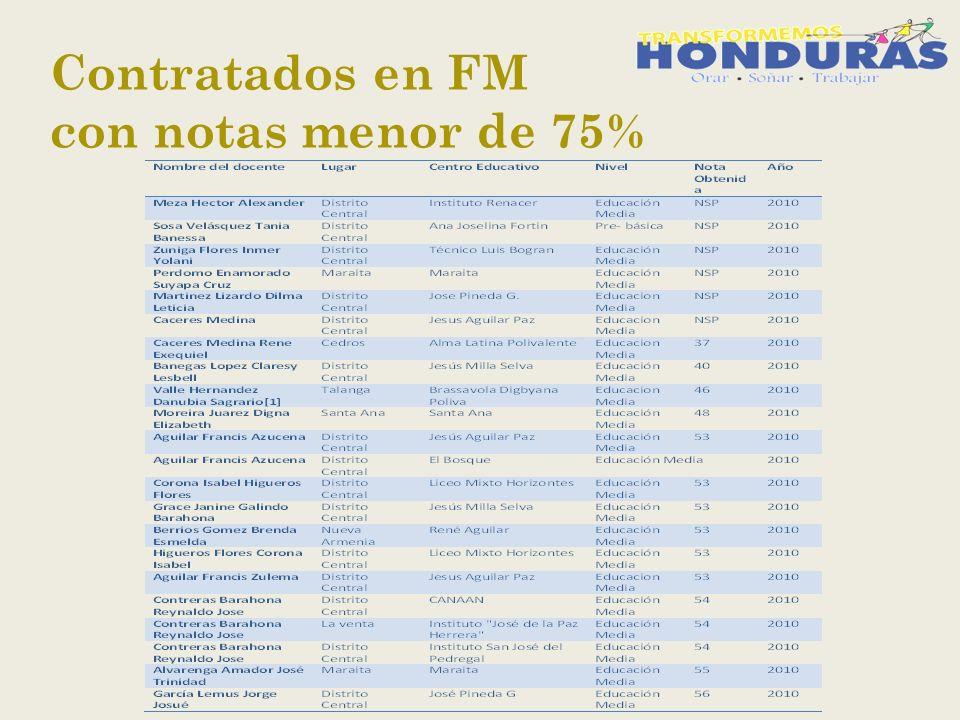 Contratados en FM con notas menor de 75%
