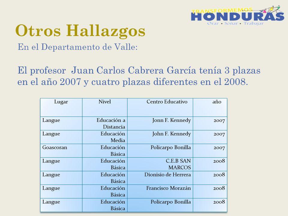Otros Hallazgos En el Departamento de Valle: El profesor Juan Carlos Cabrera García tenía 3 plazas en el año 2007 y cuatro plazas diferentes en el 2008.
