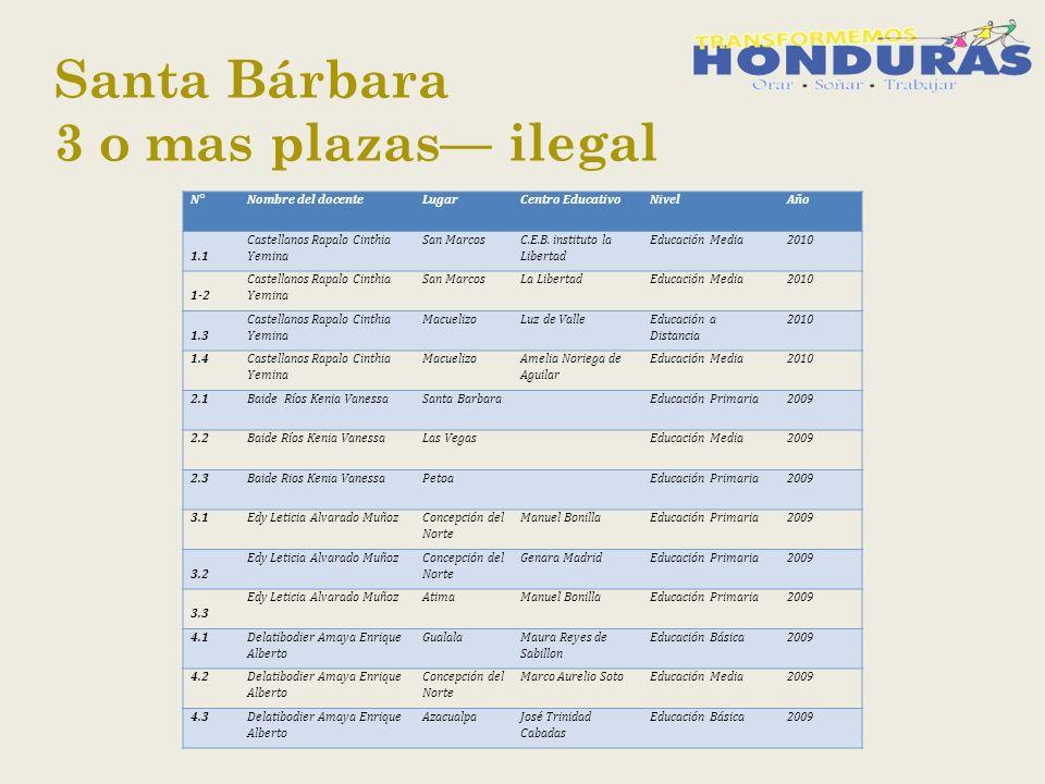 Santa Bárbara 3 o mas plazas ilegal N° Nombre del docenteLugarCentro EducativoNivelAño 1.1 Castellanos Rapalo Cinthia Yemina San Marcos C.E.B.
