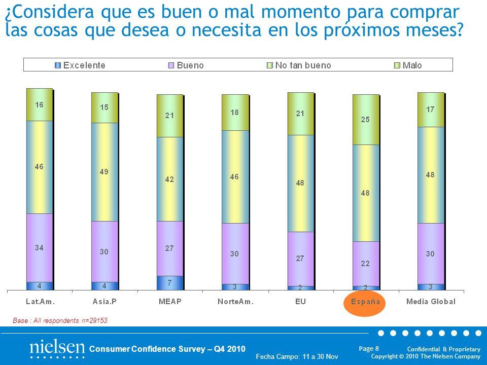 Confidential & Proprietary Copyright © 2010 The Nielsen Company Fecha Campo: 11 a 30 Nov Page 8 Consumer Confidence Survey – Q4 2010 ¿Considera que es