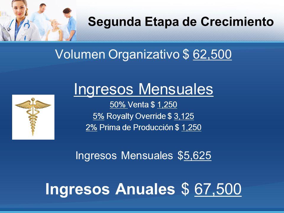 Segunda Etapa de Crecimiento Volumen Organizativo $ 62,500 Ingresos Mensuales 50% Venta $ 1,250 5% Royalty Override $ 3,125 2% Prima de Producción $ 1