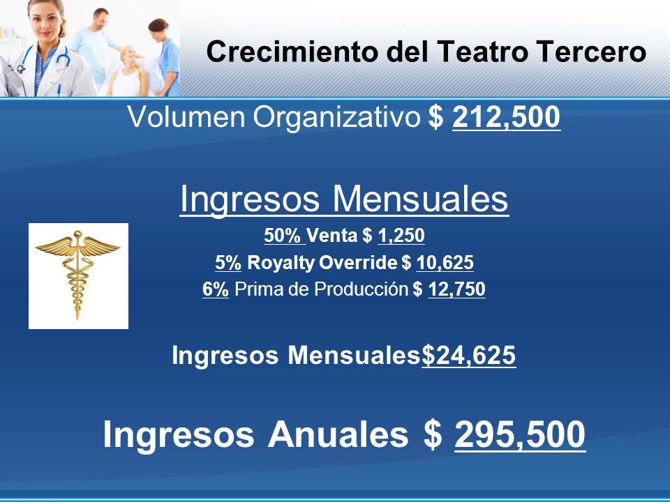 Crecimiento del Teatro Tercero Volumen Organizativo $ 212,500 Ingresos Mensuales 50% Venta $ 1,250 5% Royalty Override $ 10,625 6% Prima de Producción