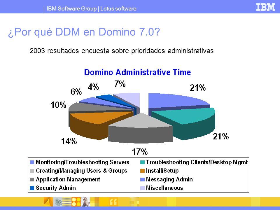 IBM Software Group | Lotus software ¿Por qué DDM en Domino 7.0? 2003 resultados encuesta sobre prioridades administrativas