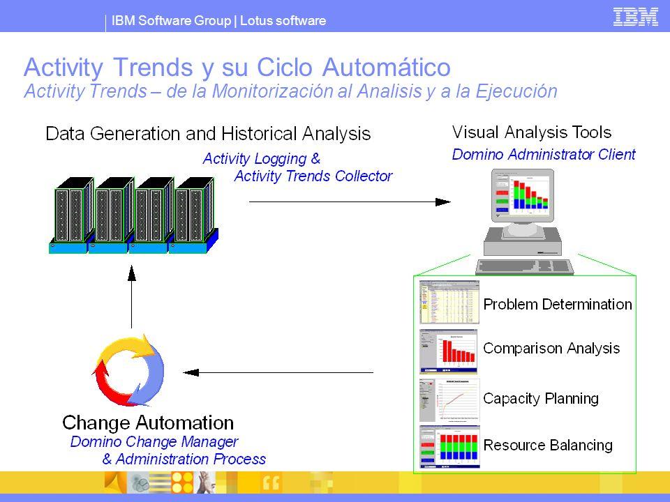 IBM Software Group | Lotus software Activity Trends y su Ciclo Automático Activity Trends – de la Monitorización al Analisis y a la Ejecución
