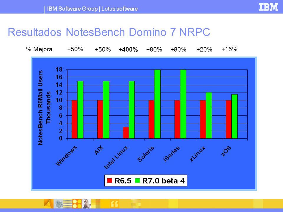 IBM Software Group | Lotus software Resultados NotesBench Domino 7 NRPC +50% +400%+80% +20% +15% Mejora