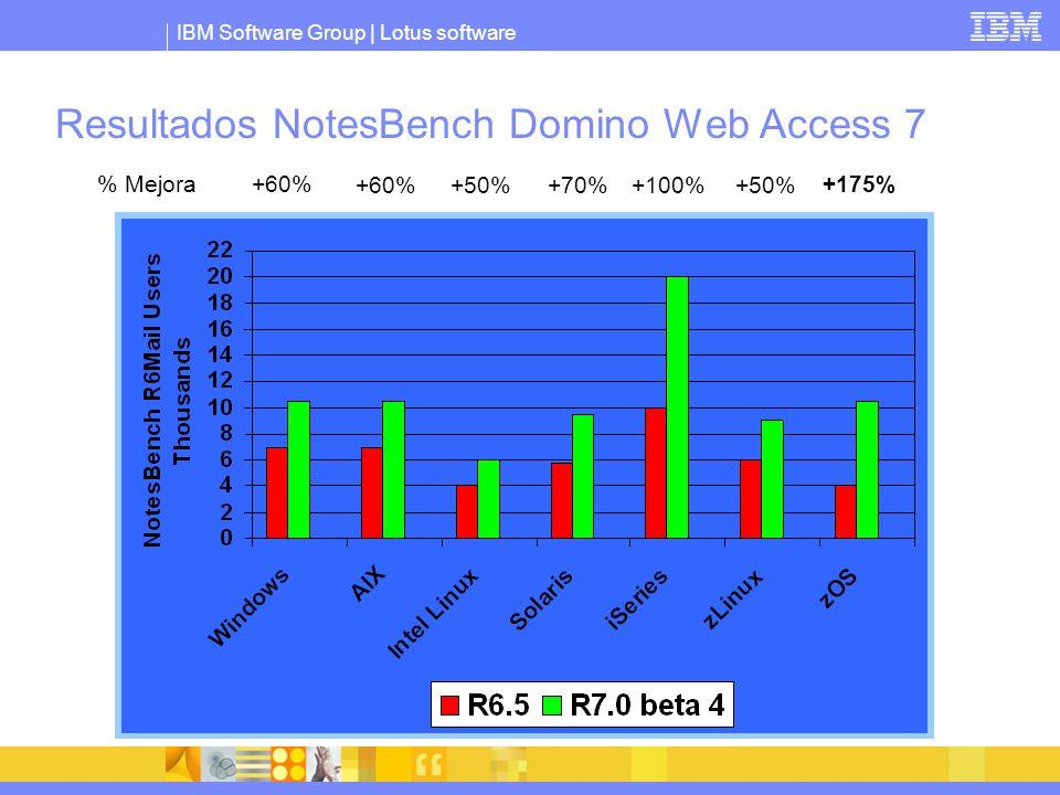 IBM Software Group | Lotus software Resultados NotesBench Domino Web Access 7 +60% +50%+70%+100%+50% +175% Mejora