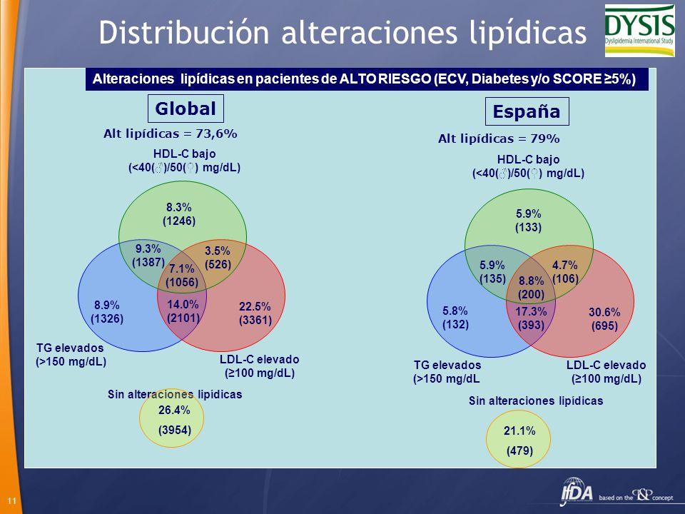 11 Distribución alteraciones lipídicas Alteraciones lipídicas en pacientes de ALTO RIESGO (ECV, Diabetes y/o SCORE 5%) TG elevados (>150 mg/dL) HDL-C