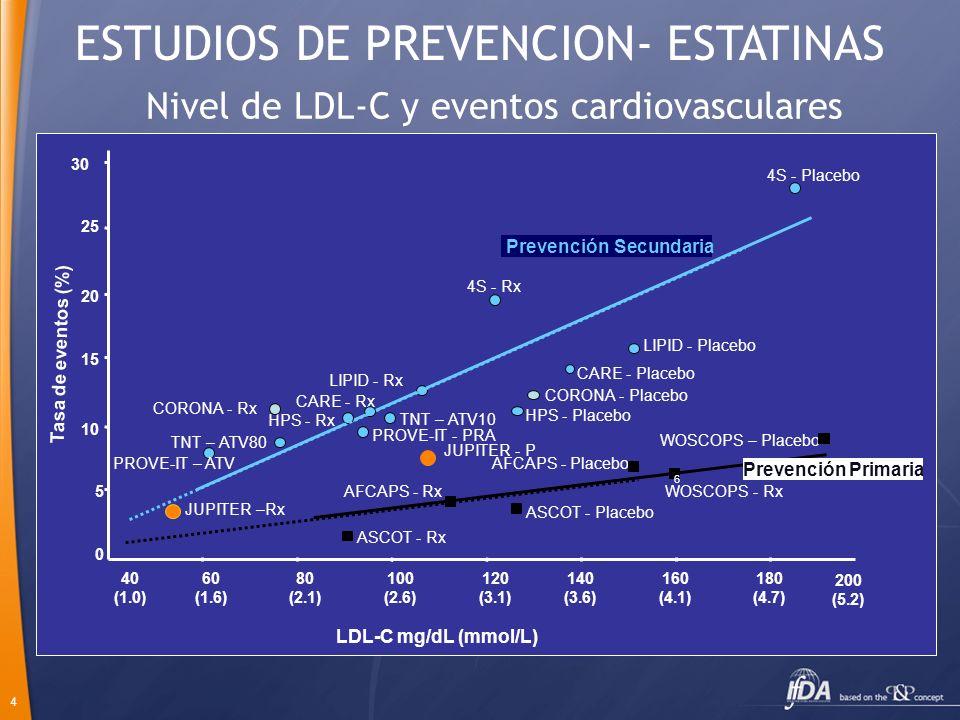 4 LDL-C mg/dL (mmol/L) WOSCOPS – Placebo AFCAPS - Placebo ASCOT - Placebo AFCAPS - RxWOSCOPS - Rx ASCOT - Rx 4S - Rx HPS - Placebo LIPID - Rx 4S - Pla