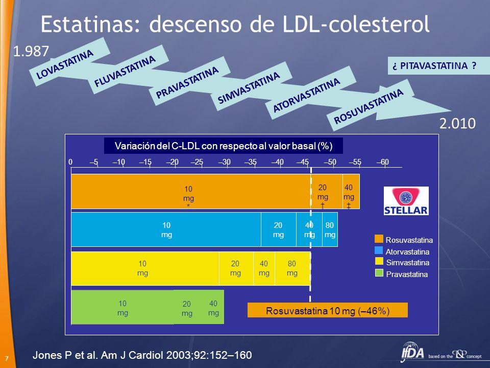 7 Estatinas: descenso de LDL-colesterol Variación del C-LDL con respecto al valor basal (%) 0–10–20–30–40–50–60 10 mg * –5–15–25–35–45–55 20 mg 40 mg