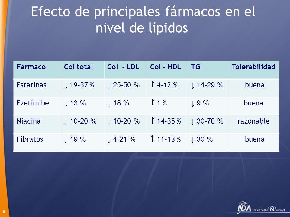 8 FármacoCol totalCol - LDLCol - HDLTGTolerabilidad Estatinas 19-37 % 25-50 % 4-12 % 14-29 % buena Ezetimibe 13 % 18 % 1 % 9 % buena Niacina 10-20 % 1