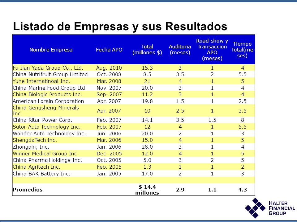 Halter Global Opportunity Fund Halter Global Opportunity Fund October 2009 Listado de Empresas y sus Resultados Nombre EmpresaFecha APO Total (millones $) Auditoria (meses) Road-show y Transaccion APO (meses) Tiempo Total(me ses) Fu Jian Yada Group Co., Ltd.Aug.