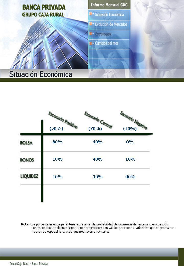 8 (20%)(70%)(10%) 80% 10% 40% 20% 0% 10% 90% Nota: Los porcentajes entre paréntesis representan la probabilidad de ocurrencia del escenario en cuestió