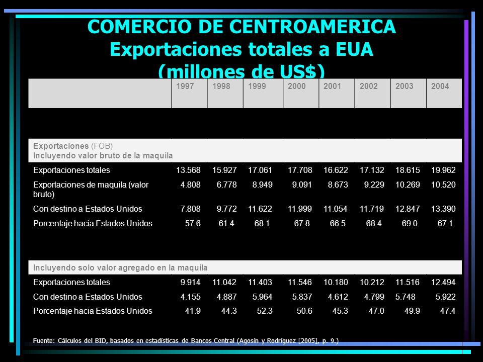 COMERCIO DE CENTROAMERICA Exportaciones totales a EUA (millones de US$) 19971998199920002001200220032004 Exportaciones (FOB) Incluyendo valor bruto de
