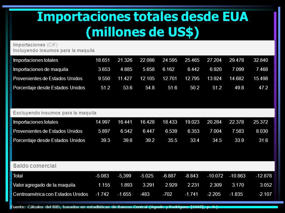 Centroamérica: exportaciones de bienes, 1997-2004 (Porcentaje de las exportaciones totales de bienes incluyendo el valor agregado de la maquila) 19971998199920002001200220032004 Centroamérica A: EUA41.944.352.350.645.347.049.947.4 MCCA20.320.220.822.027.926.224.625.9 Resto del mundo 37.835.526.927.526.8 25.526.7 Costa Rica A: EUA40.346.362.858.448.150.057.752.8 MCCA13.012.311.314.118.717.214.817.1 Resto del mundo 46.841.425.927.533.232.827.530.1 El Salvador A: EUA33.437.639.942.941.842.242.040.6 MCCA34.838.841.141.242.443.342.742.9 Resto del mundo 31.823.619.015.915.814.515.416.5