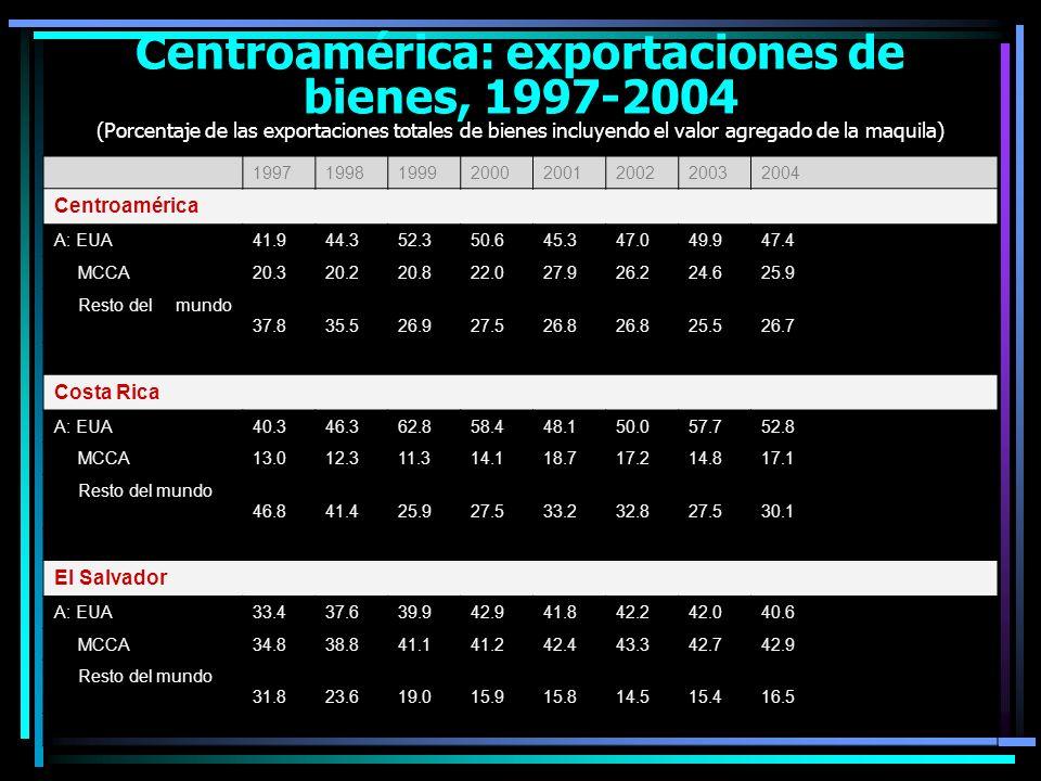 Guatemala A: EUA40.439.440.543.636.336.037.236.0 MCCA26.3 28.426.437.132.832.133.5 Resto del mundo33.334.331.130.026.631.230.730.5 Honduras A: EUA53.052.356.755.258.562.262.360.9 MCCA11.512.714.613.116.914.714.515.2 Resto del mundo35.535.028.731.724.623.1 23.9 Nicaragua A: EUA46.343.644.643.242.347.145.445.3 MCCA19.819.324.523.325.029.330.227.7 Resto del mundo33.937.030.933.532.723.724.327.1 Fuente: Cálculos del BID, con base en estadísticas de Bancos Centrales (Agosín y Rodríguez [2005], p.