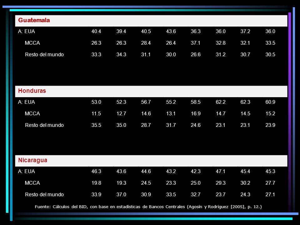 Centroamérica: importaciones de bienes, 1997-2004 (Porcentaje de las importaciones totales de bienes excluyendo insumos para la maquila) 19971998199920002001200220032004 Centroamérica De: EUA41.139.938.836.133.935.935.833.3 MCCA13.814.915.1 14.415.014.614.2 Resto del mundo45.2 46.248.850.749.149.752.5 Costa Rica De: EUA39.238.737.033.333.031.932.530.7 MCCA7.56.7 6.4 6.25.75.5 Resto del mundo53.554.656.260.360.561.961.863.8 El Salvador De: EUA40.738.036.834.233.733.033.931.2 MCCA19.519.320.821.421.221.019.819.3 Resto del mundo39.842.742.444.445.146.046.349.5