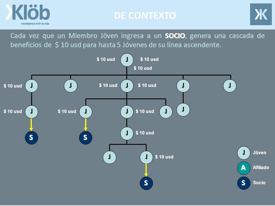 DE CONTEXTO Cada vez que un Miembro Jöven ingresa a un S SS SOCIO, genera una cascada de beneficios de $ 10 usd para hasta 5 Jóvenes de su línea ascendente.