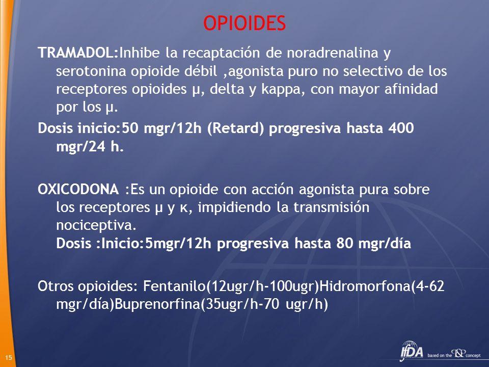15 OPIOIDES TRAMADOL:Inhibe la recaptación de noradrenalina y serotonina opioide débil,agonista puro no selectivo de los receptores opioides µ, delta