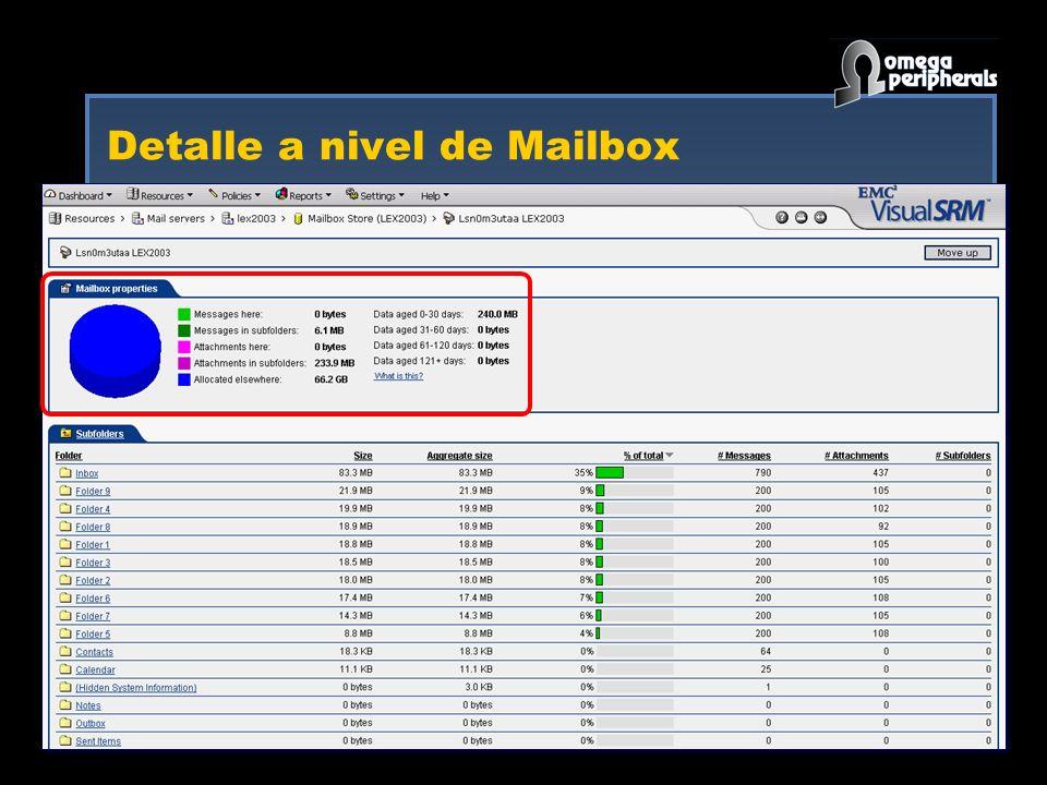 Detalle a nivel de Mailbox
