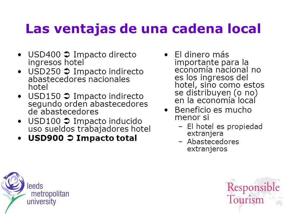 Las ventajas de una cadena local USD400 Impacto directo ingresos hotel USD250 Impacto indirecto abastecedores nacionales hotel USD150 Impacto indirect