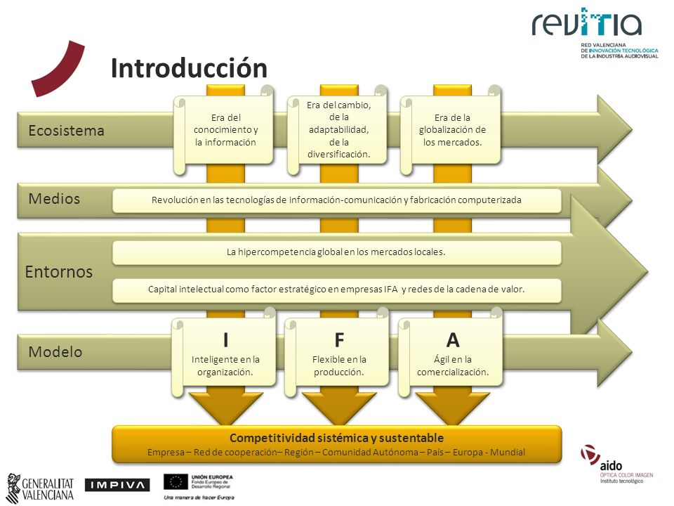 Introducción Medios Modelo Ecosistema