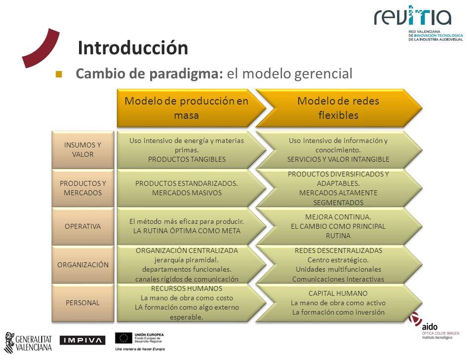 Introducción Cambio de paradigma: el modelo gerencial Modelo de producción en masa Modelo de redes flexibles Uso intensivo de energía y materias prima