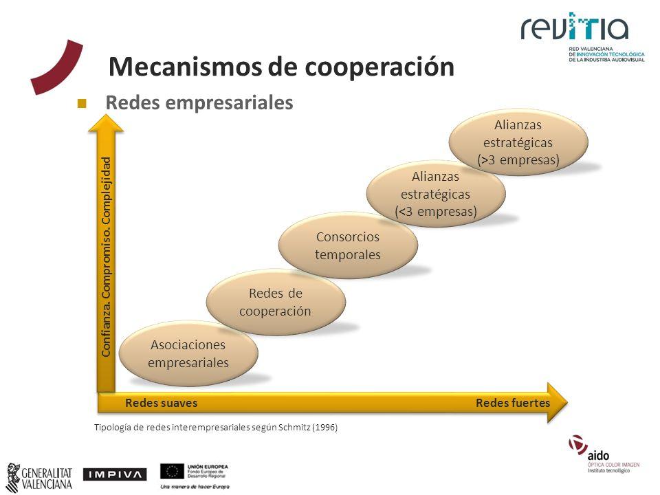 Mecanismos de cooperación Tipología de redes interempresariales según Schmitz (1996) Redes empresariales Confianza. Compromiso. Complejidad Asociacion