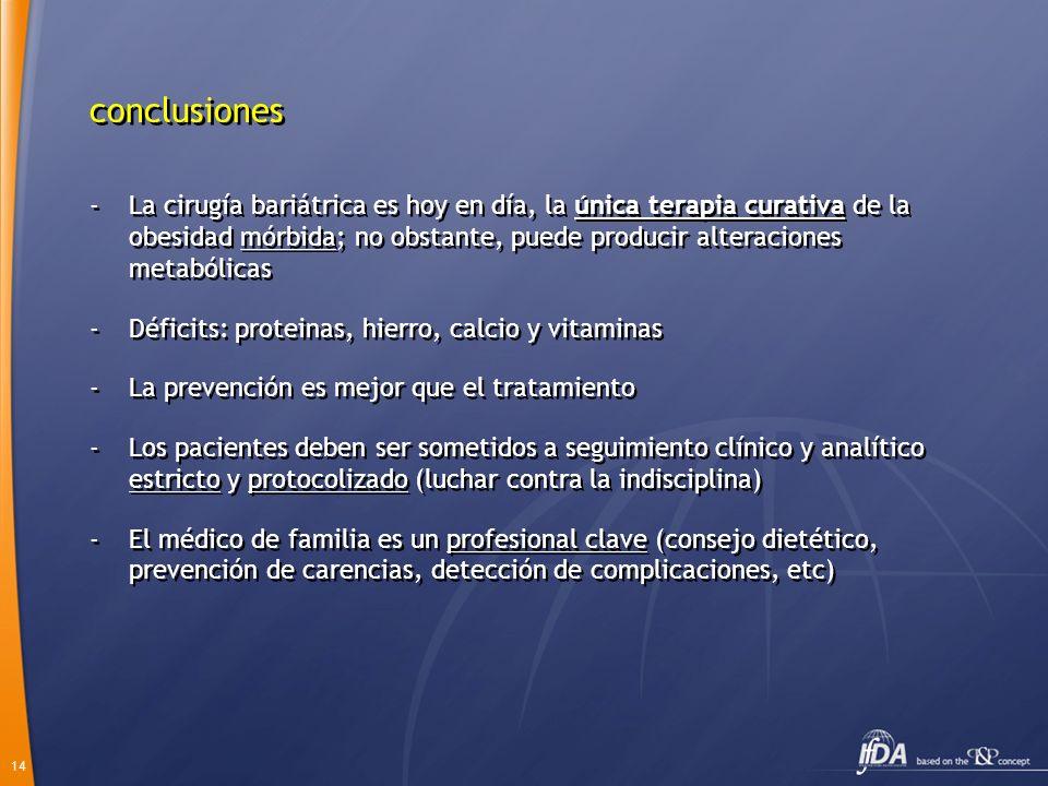 14 -La cirugía bariátrica es hoy en día, la única terapia curativa de la obesidad mórbida; no obstante, puede producir alteraciones metabólicas -Déficits: proteinas, hierro, calcio y vitaminas -La prevención es mejor que el tratamiento -Los pacientes deben ser sometidos a seguimiento clínico y analítico estricto y protocolizado (luchar contra la indisciplina) -El médico de familia es un profesional clave (consejo dietético, prevención de carencias, detección de complicaciones, etc) -La cirugía bariátrica es hoy en día, la única terapia curativa de la obesidad mórbida; no obstante, puede producir alteraciones metabólicas -Déficits: proteinas, hierro, calcio y vitaminas -La prevención es mejor que el tratamiento -Los pacientes deben ser sometidos a seguimiento clínico y analítico estricto y protocolizado (luchar contra la indisciplina) -El médico de familia es un profesional clave (consejo dietético, prevención de carencias, detección de complicaciones, etc) conclusiones