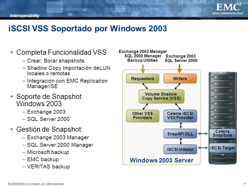 11 © 2005 EMC Corporation. All rights reserved. iSCSI VSS Soportado por Windows 2003 Completa Funcionalidad VSS –Crear, Borar snapshots –Shadow Copy I