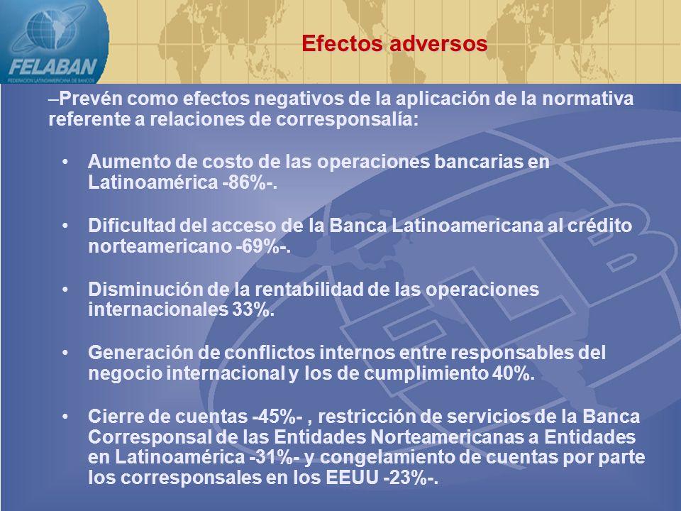Preocupación por los problemas legales en que ya están incurriendo los Bancos Latinoamericanos por la necesidad de cumplir simultáneamente con la USA Patriot Act y las legislaciones locales 50%.
