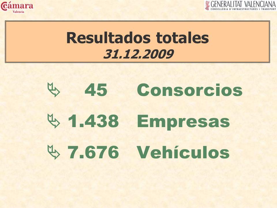 45 Consorcios 1.438 Empresas 7.676 Vehículos Resultados totales 31.12.2009