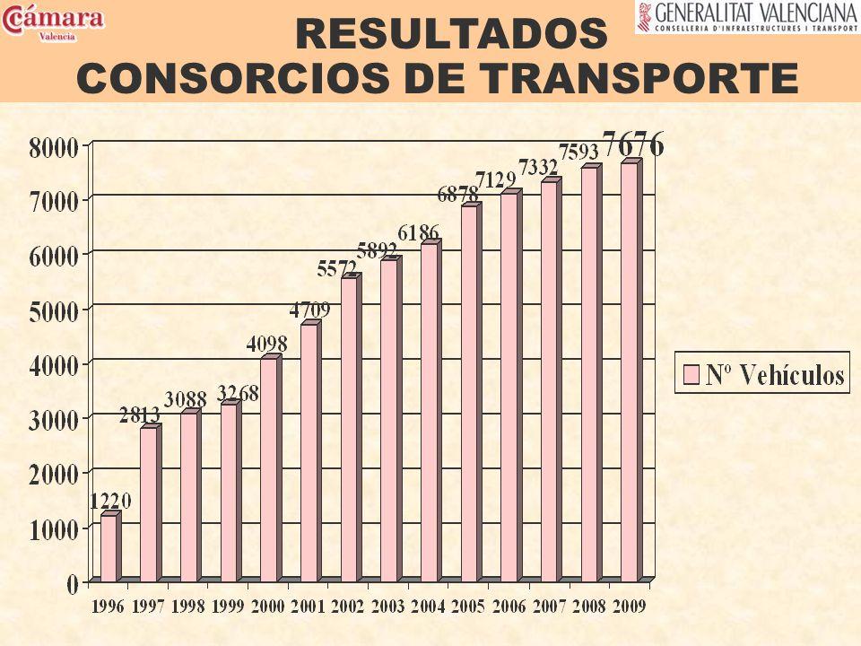 RESULTADOS CONSORCIOS DE TRANSPORTE