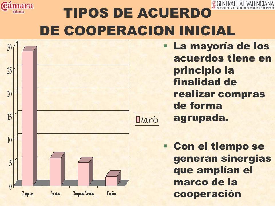 TIPOS DE ACUERDO DE COOPERACION INICIAL §La mayoría de los acuerdos tiene en principio la finalidad de realizar compras de forma agrupada.