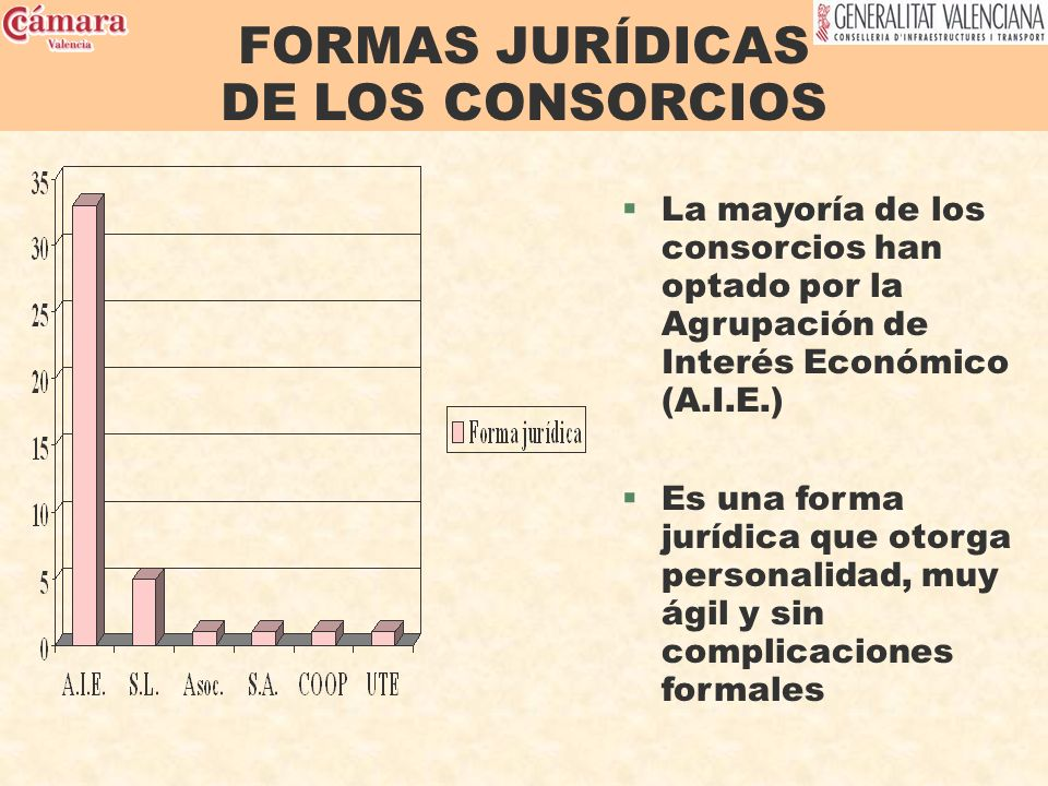 FORMAS JURÍDICAS DE LOS CONSORCIOS §La mayoría de los consorcios han optado por la Agrupación de Interés Económico (A.I.E.) §Es una forma jurídica que otorga personalidad, muy ágil y sin complicaciones formales