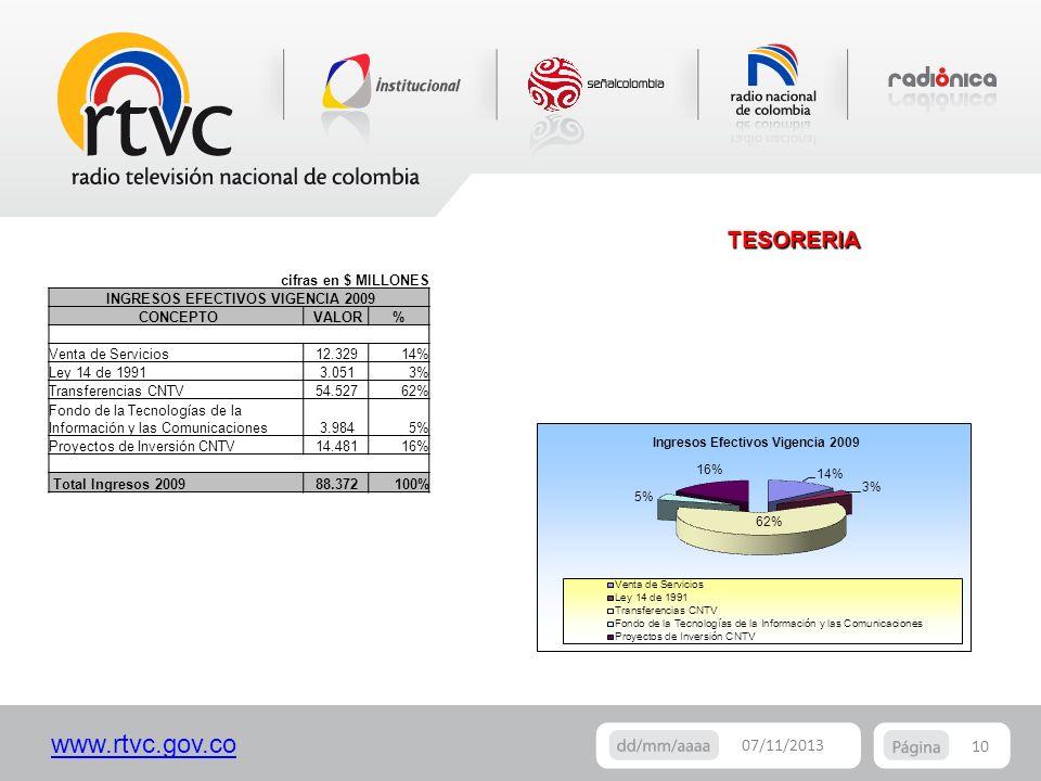 www.rtvc.gov.co 10 07/11/2013 cifras en $ MILLONES INGRESOS EFECTIVOS VIGENCIA 2009 CONCEPTO VALOR% Venta de Servicios 12.32914% Ley 14 de 1991 3.0513