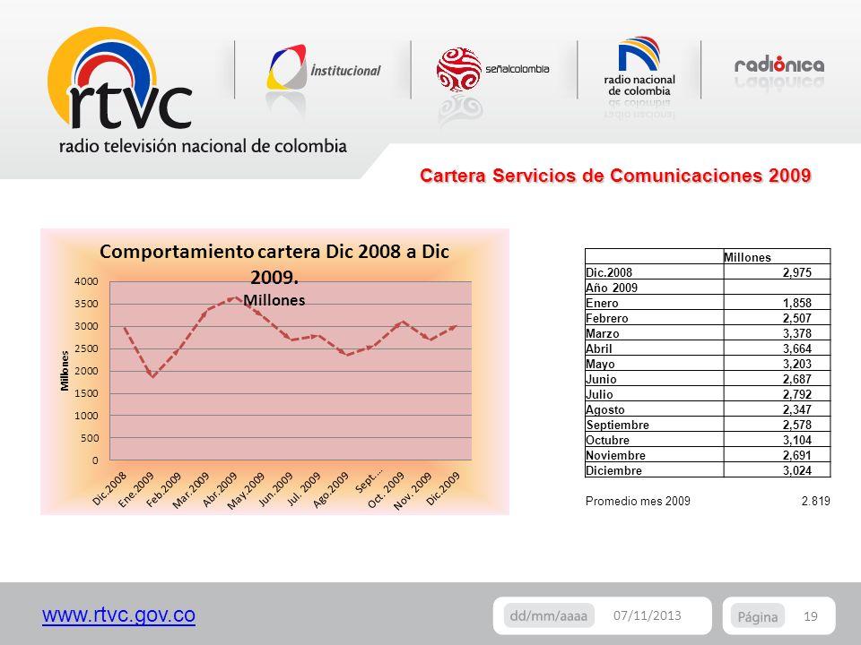 www.rtvc.gov.co Cartera Servicios de Comunicaciones 2009 19 07/11/2013 Millones Dic.2008 2,975 Año 2009 Enero 1,858 Febrero 2,507 Marzo 3,378 Abril 3,
