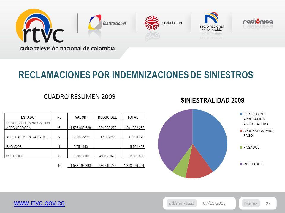 www.rtvc.gov.co CUADRO RESUMEN 2009 RECLAMACIONES POR INDEMNIZACIONES DE SINIESTROS 25 07/11/2013 ESTADONoVALORDEDUCIBLETOTAL PROCESO DE APROBACION AS