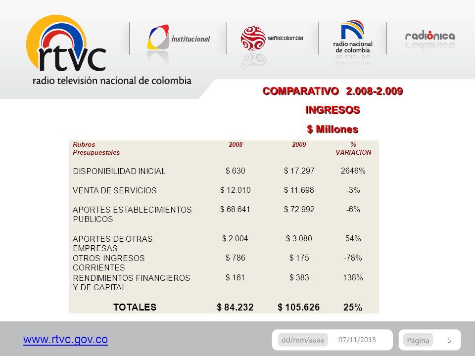 www.rtvc.gov.co 5 07/11/2013 COMPARATIVO 2.008-2.009 INGRESOS $ Millones Rubros Presupuestales 20082009% VARIACION DISPONIBILIDAD INICIAL $ 630$ 17.29