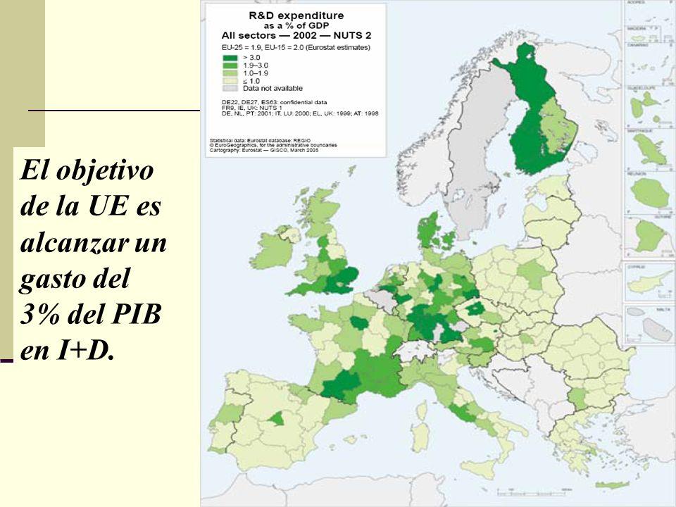 El objetivo de la UE es alcanzar un gasto del 3% del PIB en I+D.