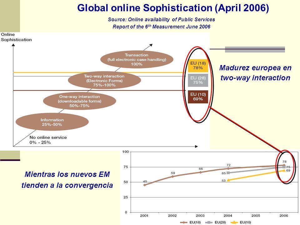 Global online Sophistication (April 2006) Madurez europea en two-way interaction Mientras los nuevos EM tienden a la convergencia Source: Online avail