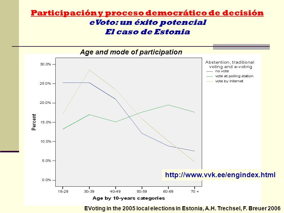 Participación y proceso democrático de decisión eVoto: un éxito potencial El caso de Estonia Age and mode of participation EVoting in the 2005 local e